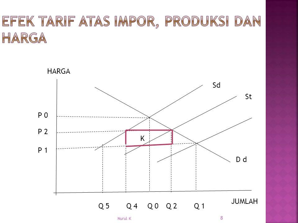 Efek tarif atas impor, produksi dan harga