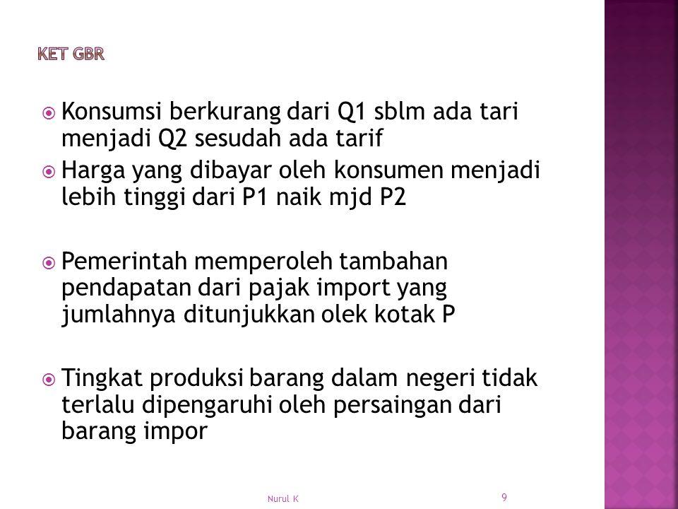Konsumsi berkurang dari Q1 sblm ada tari menjadi Q2 sesudah ada tarif
