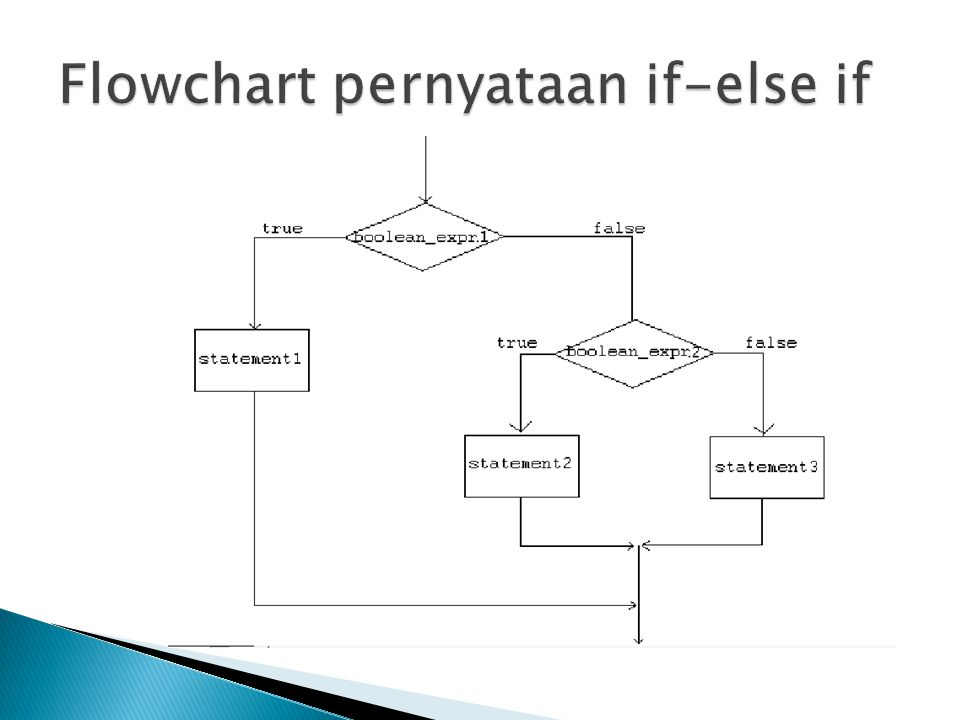 Flowchart pernyataan if-else if