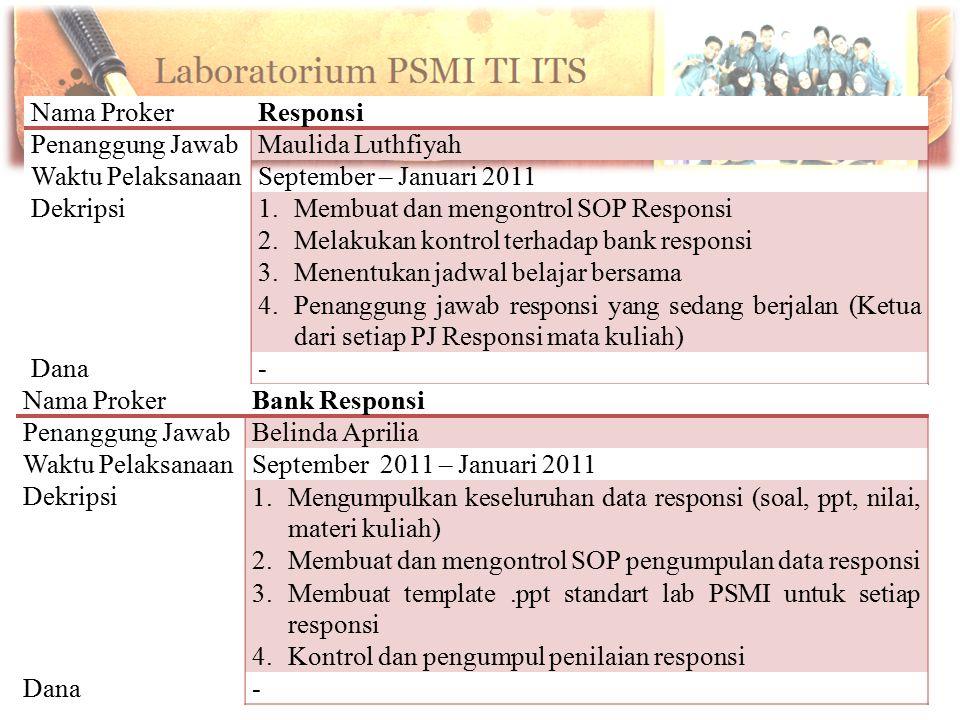 Nama Proker Responsi. Penanggung Jawab. Maulida Luthfiyah. Waktu Pelaksanaan. September – Januari 2011.