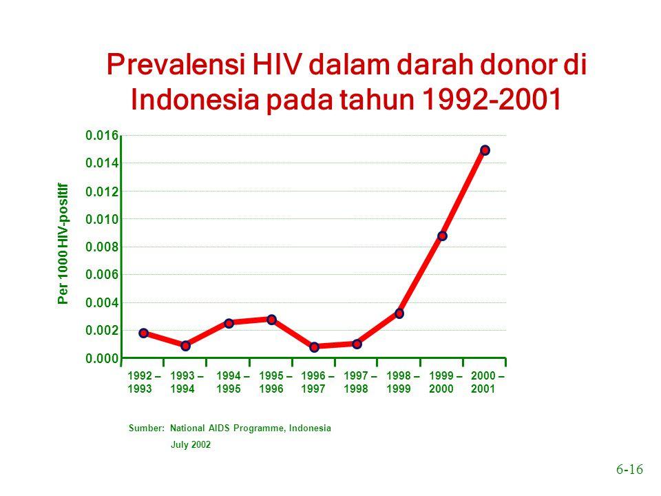 Prevalensi HIV dalam darah donor di Indonesia pada tahun 1992-2001