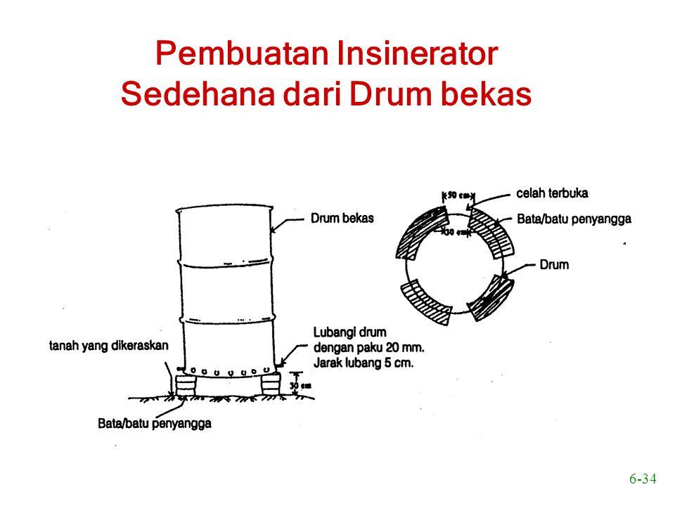 Pembuatan Insinerator Sedehana dari Drum bekas