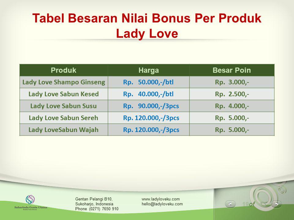 Tabel Besaran Nilai Bonus Per Produk Lady Love