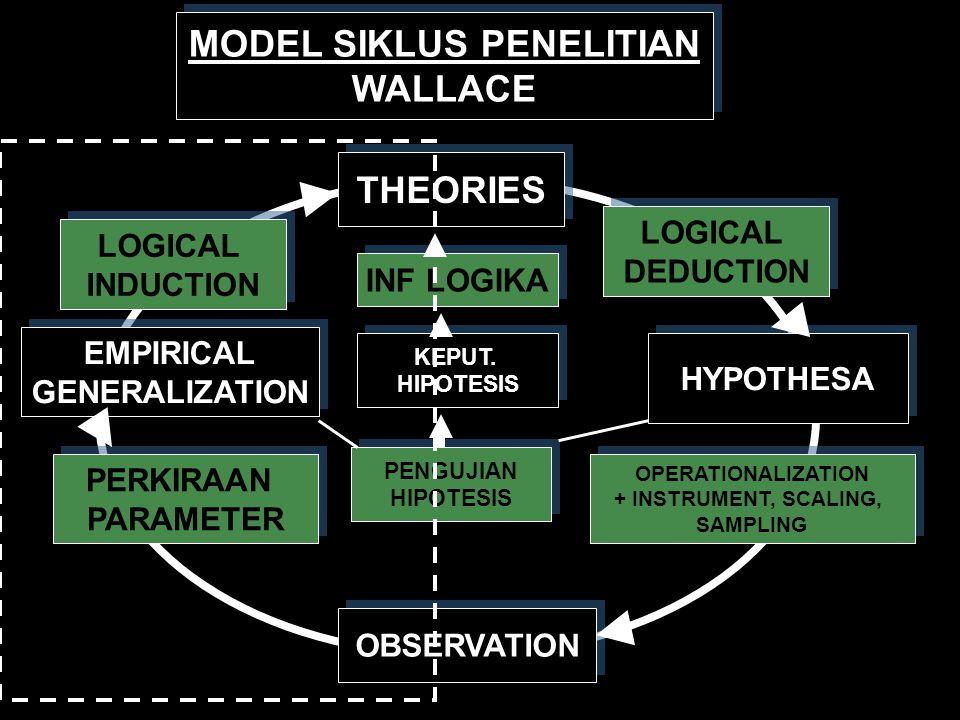 MODEL SIKLUS PENELITIAN