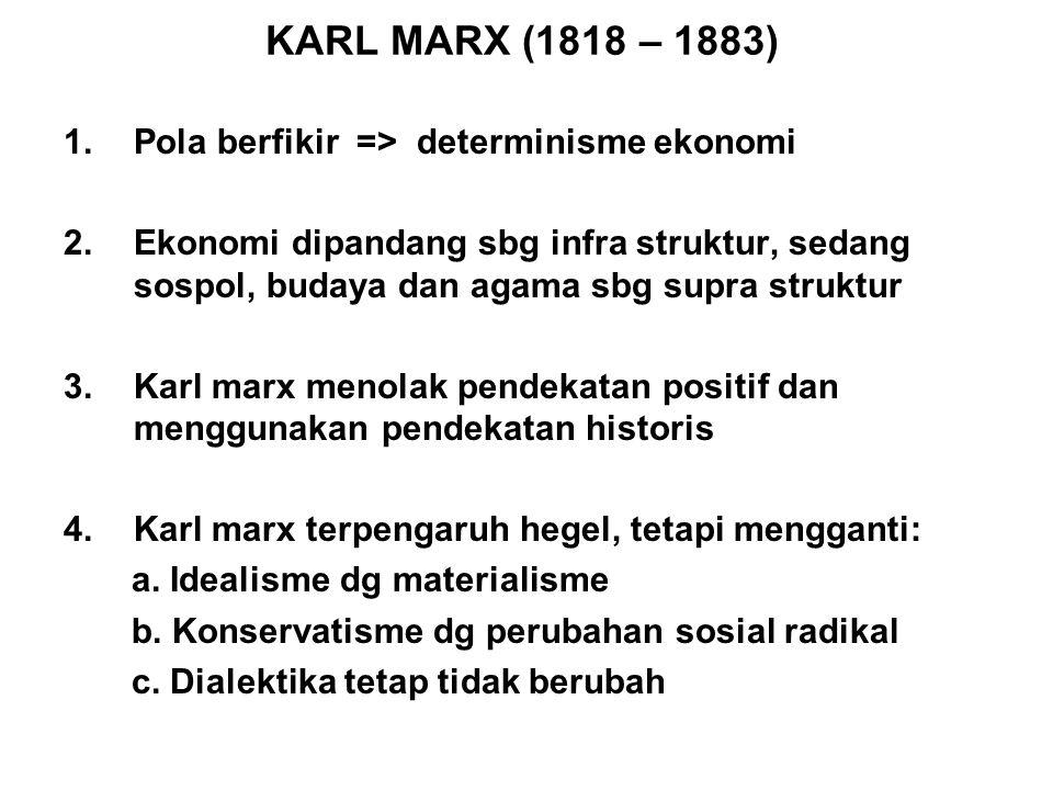 KARL MARX (1818 – 1883) Pola berfikir => determinisme ekonomi