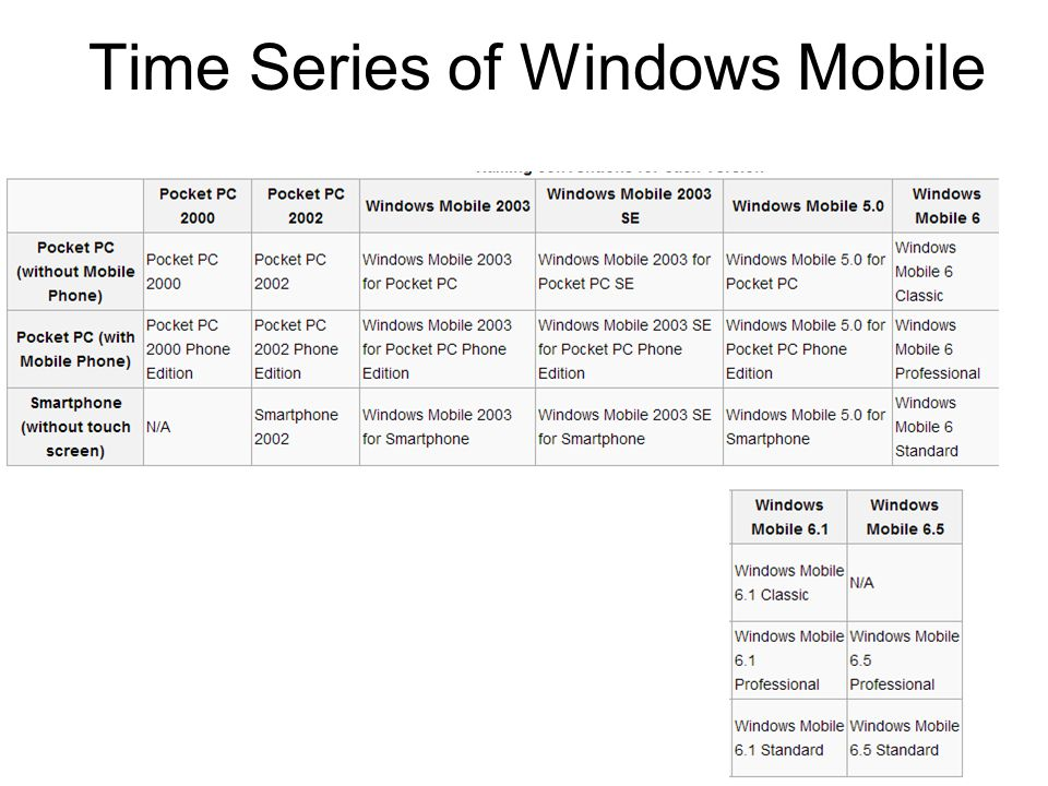 Time Series of Windows Mobile