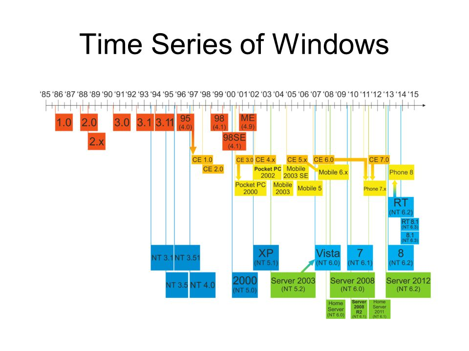 Time Series of Windows