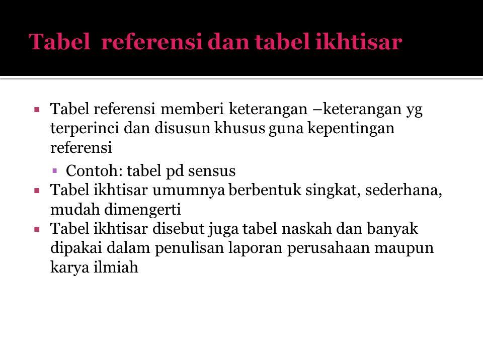 Tabel referensi dan tabel ikhtisar