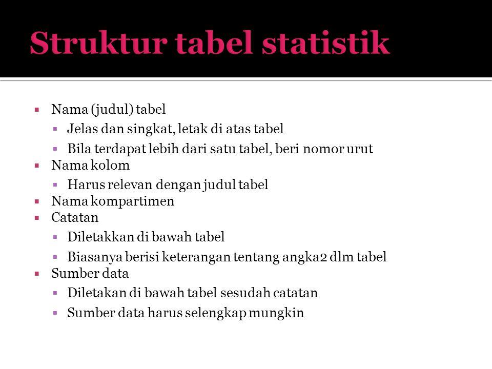 Struktur tabel statistik
