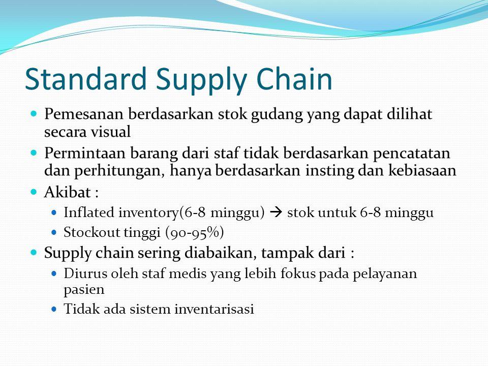 Standard Supply Chain Pemesanan berdasarkan stok gudang yang dapat dilihat secara visual.