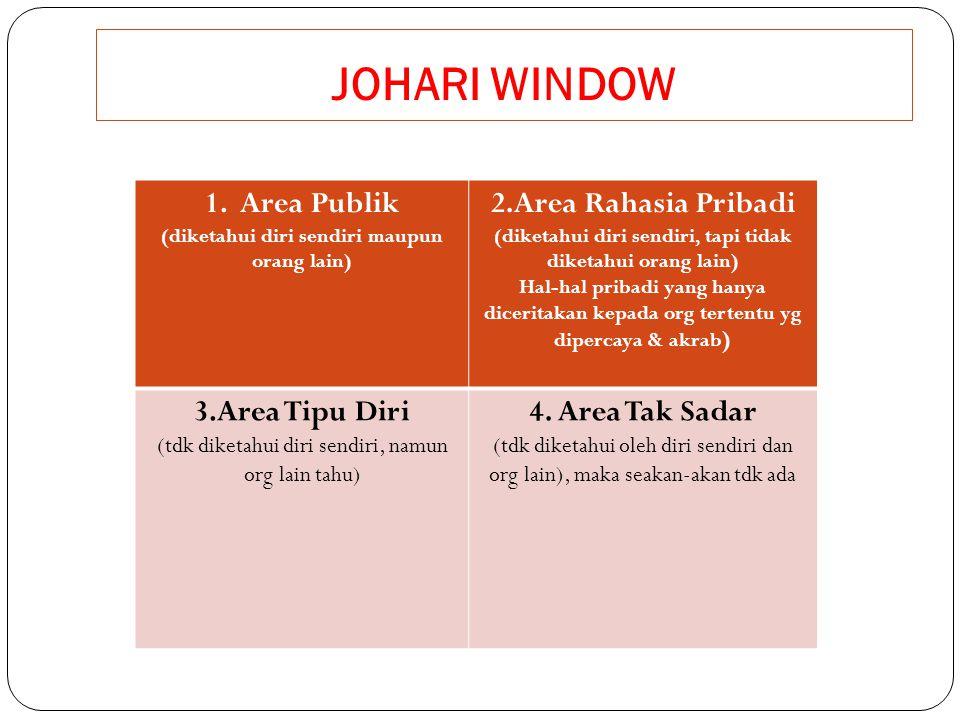 JOHARI WINDOW 1. Area Publik 2.Area Rahasia Pribadi 3.Area Tipu Diri