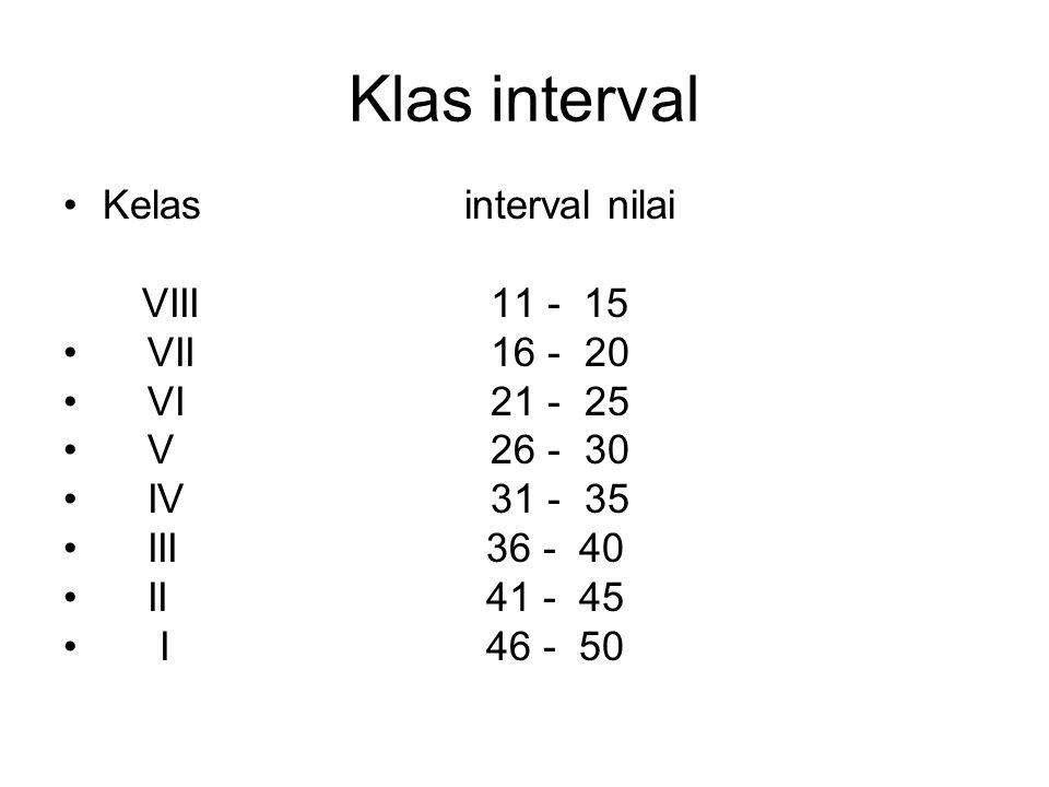 Klas interval Kelas interval nilai VIII 11 - 15 VII 16 - 20 VI 21 - 25