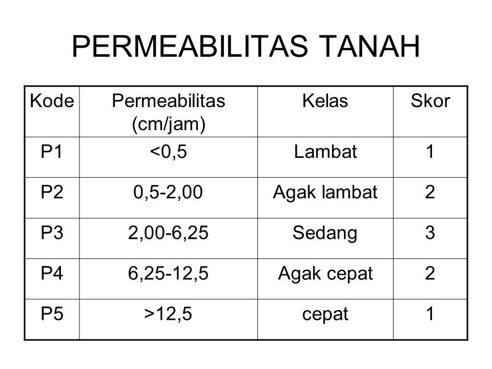 Permeabilitas (cm/jam)