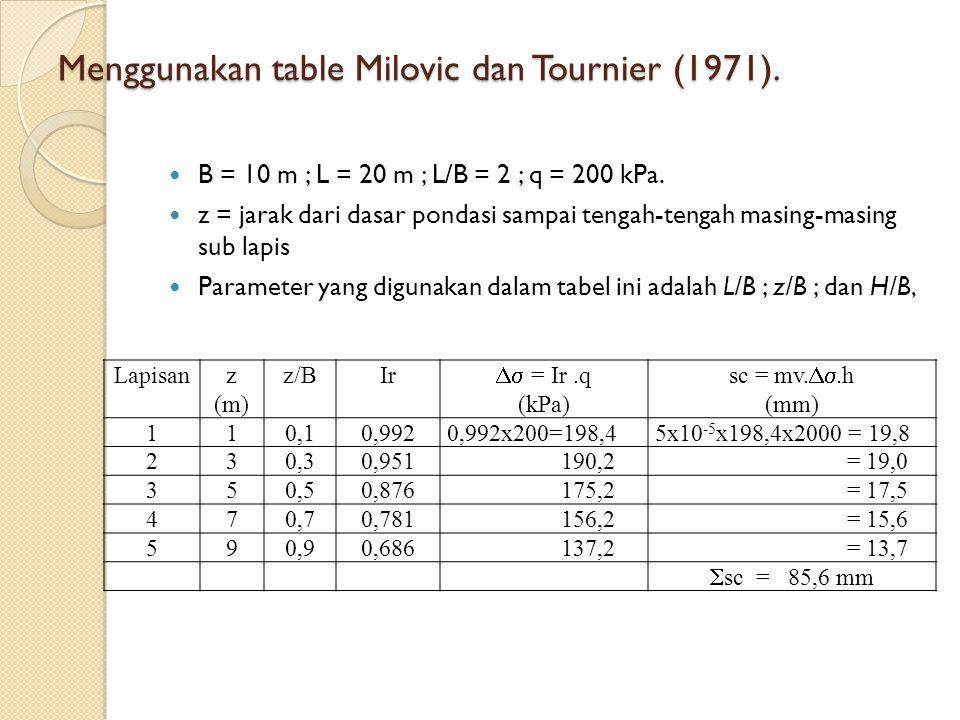 Menggunakan table Milovic dan Tournier (1971).