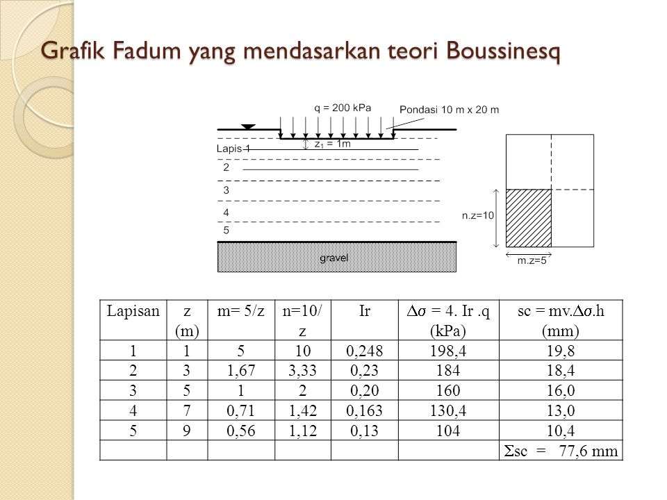 Grafik Fadum yang mendasarkan teori Boussinesq