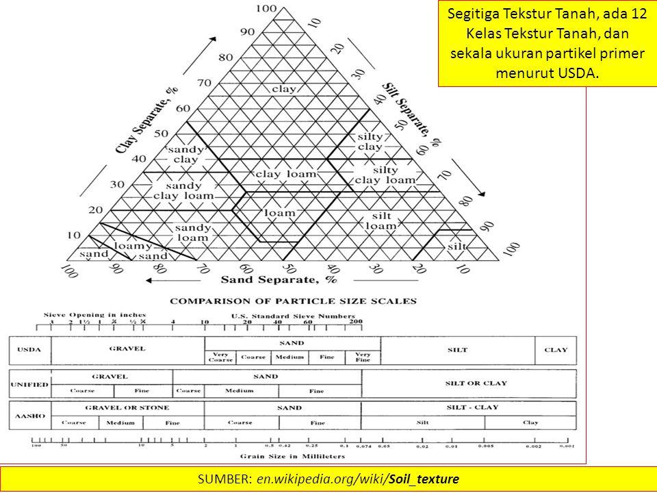 SUMBER: en.wikipedia.org/wiki/Soil_texture