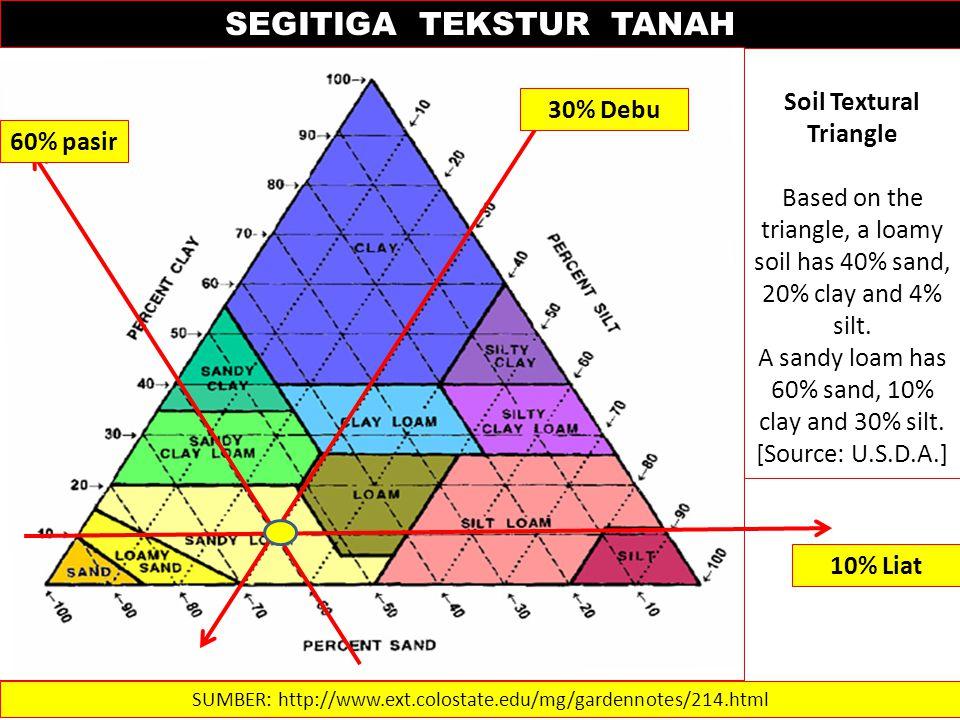 SEGITIGA TEKSTUR TANAH