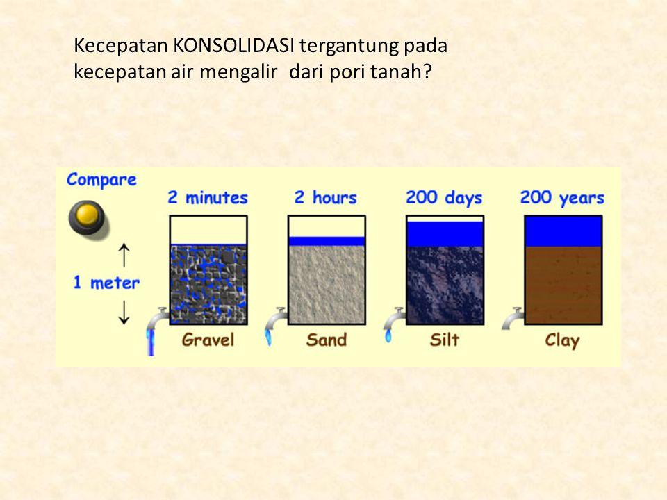 Kecepatan KONSOLIDASI tergantung pada kecepatan air mengalir dari pori tanah