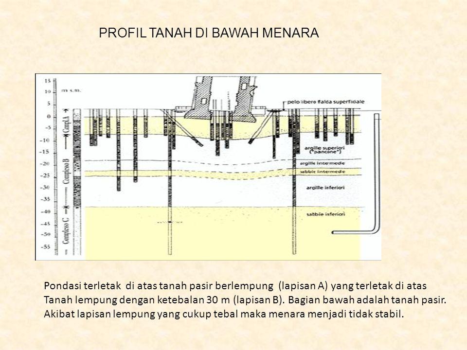 PROFIL TANAH DI BAWAH MENARA