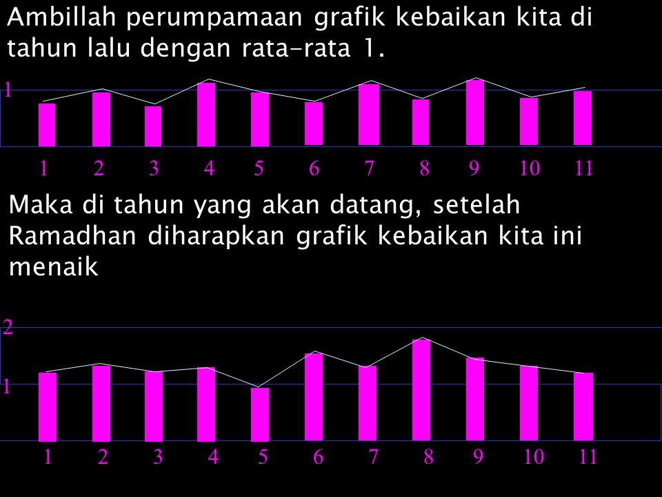 Ambillah perumpamaan grafik kebaikan kita di tahun lalu dengan rata-rata 1.