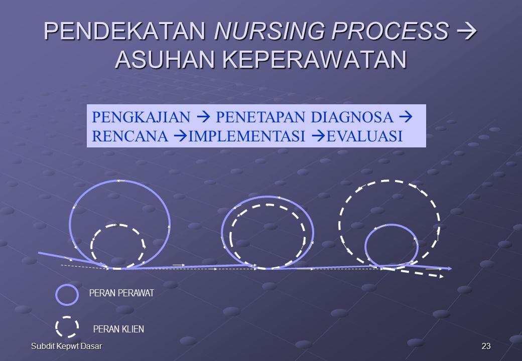 PENDEKATAN NURSING PROCESS  ASUHAN KEPERAWATAN