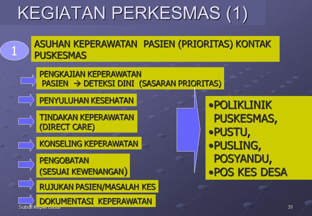 KEGIATAN PERKESMAS (1) 1 POLIKLINIK PUSKESMAS, PUSTU,