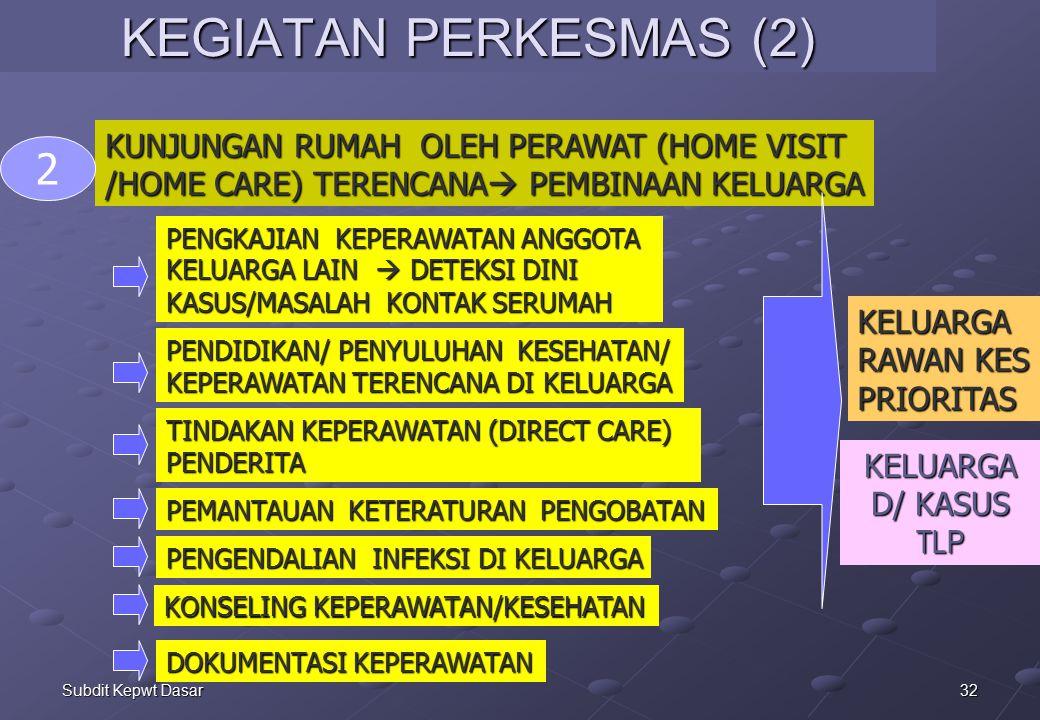 KEGIATAN PERKESMAS (2) 2 KUNJUNGAN RUMAH OLEH PERAWAT (HOME VISIT