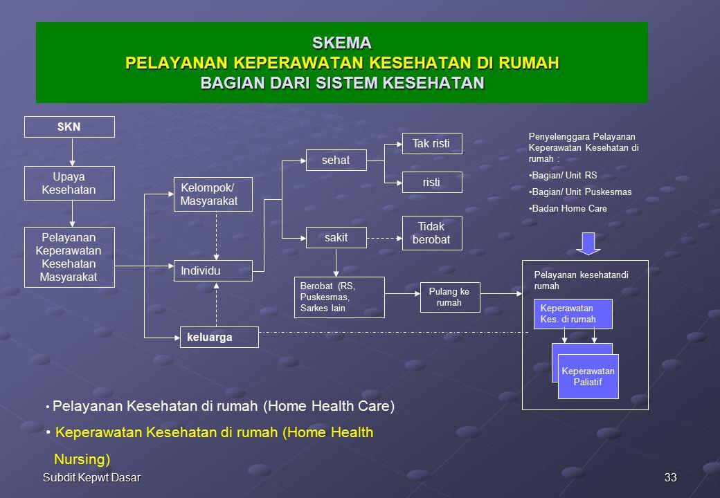 Pelayanan Keperawatan Kesehatan Masyarakat