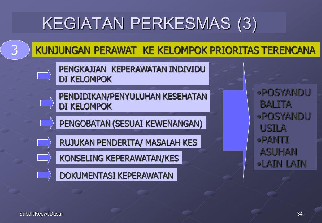 KEGIATAN PERKESMAS (3) 3. KUNJUNGAN PERAWAT KE KELOMPOK PRIORITAS TERENCANA. PENGKAJIAN KEPERAWATAN INDIVIDU.