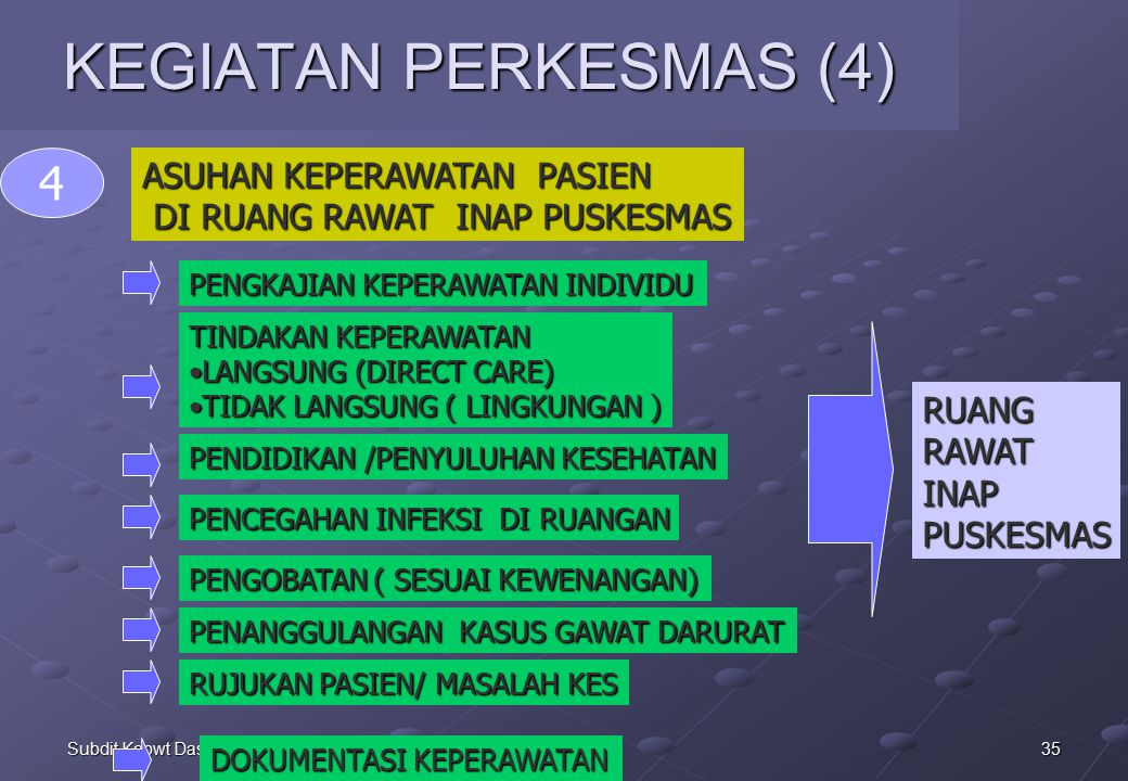 KEGIATAN PERKESMAS (4) 4 ASUHAN KEPERAWATAN PASIEN
