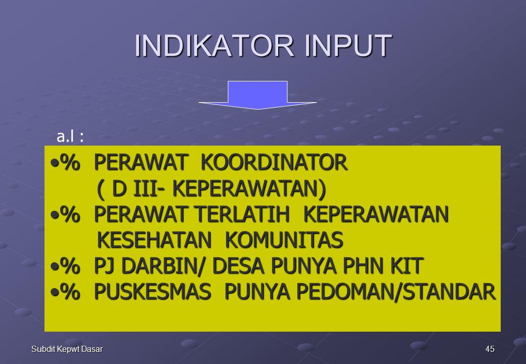 INDIKATOR INPUT % PERAWAT KOORDINATOR ( D III- KEPERAWATAN)