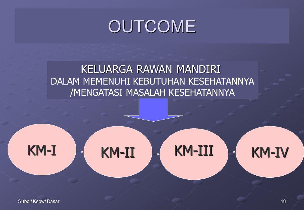 OUTCOME KM-I KM-II KM-IV KM-III KELUARGA RAWAN MANDIRI