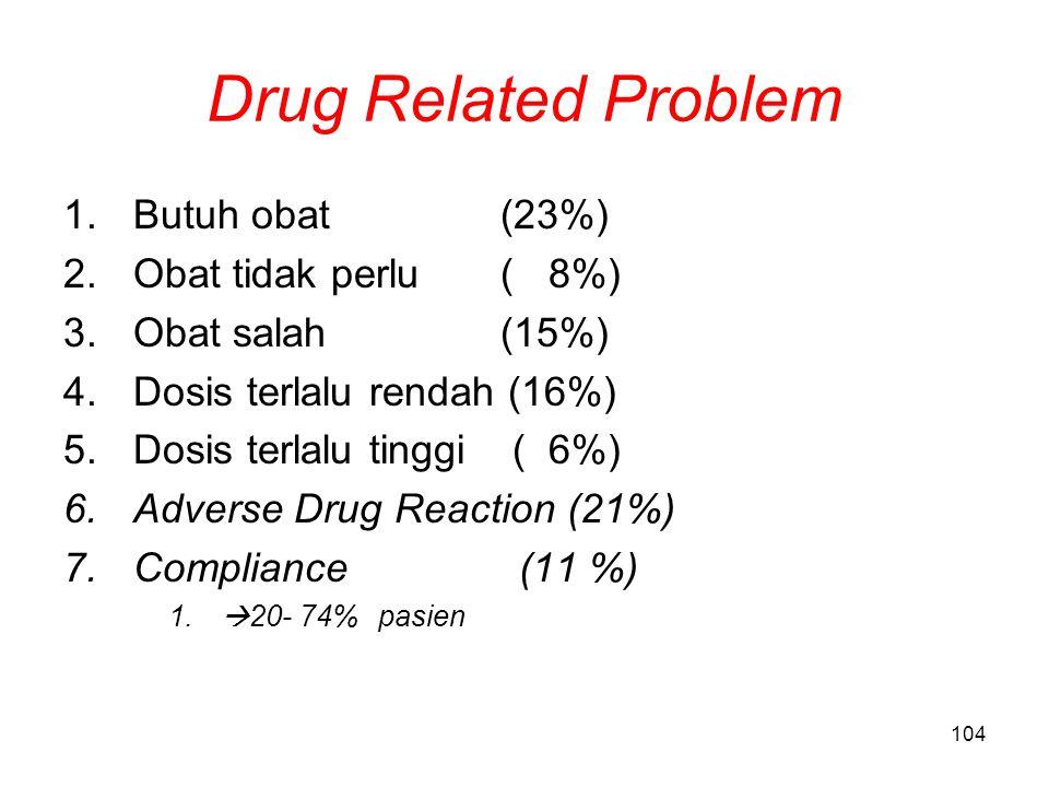 Drug Related Problem Butuh obat (23%) Obat tidak perlu ( 8%)