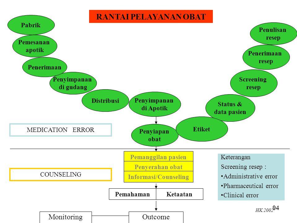 Informasi/Counseling
