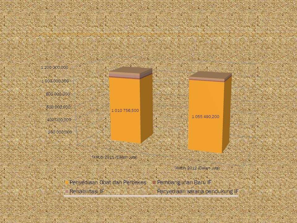 KETERANGAN : Untuk Realokasi DAK Tahun 2013 , data per akhir Februari 2013.