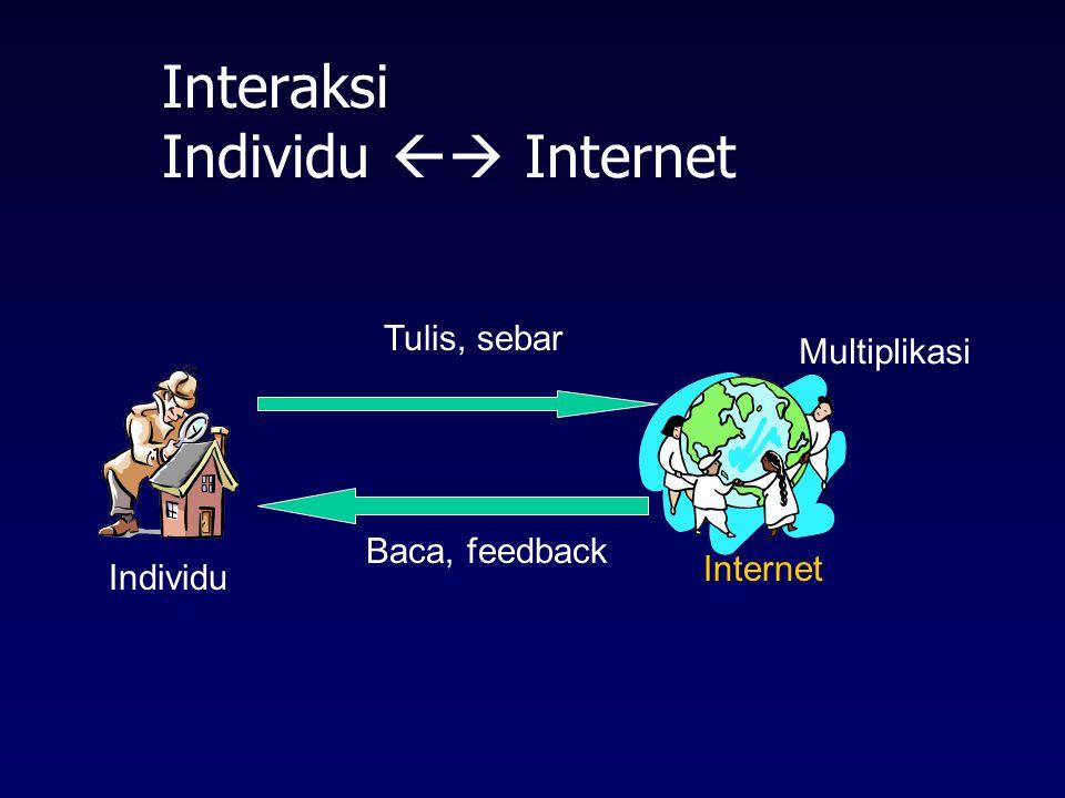 Interaksi Individu  Internet
