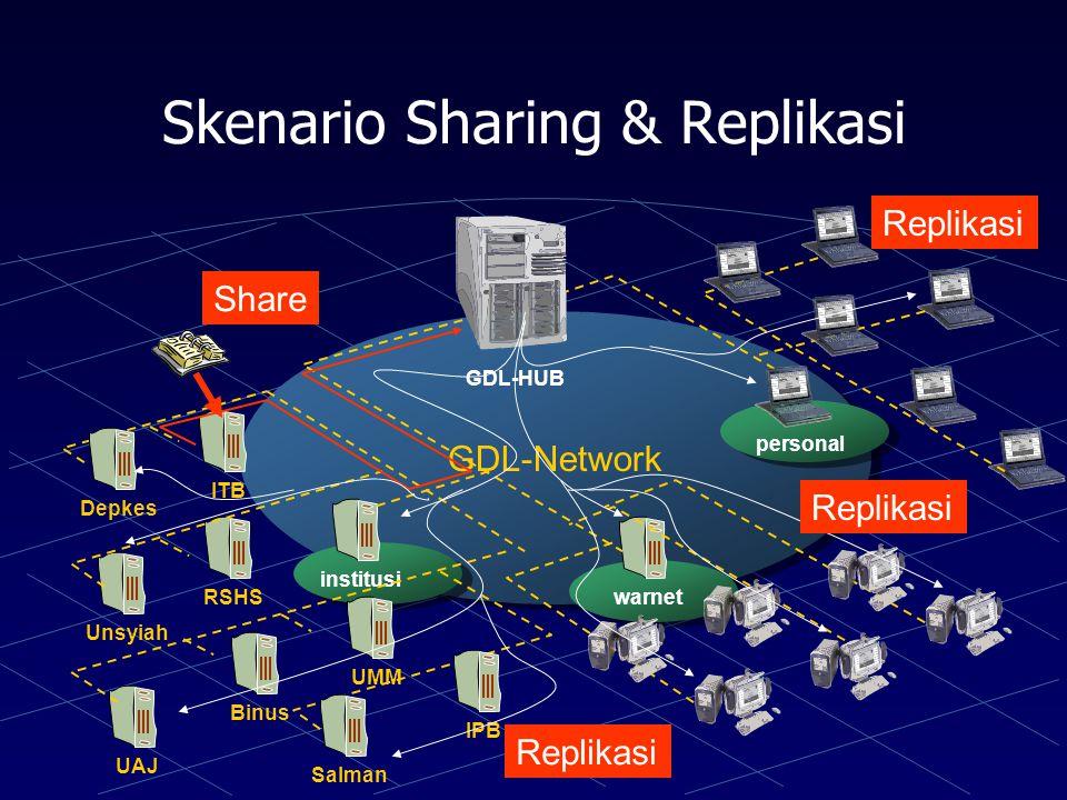 Skenario Sharing & Replikasi