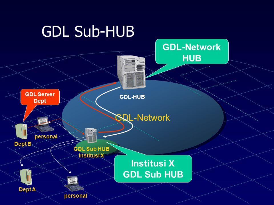 GDL Sub-HUB GDL-Network HUB GDL-Network Institusi X GDL Sub HUB