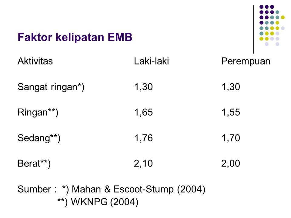 Faktor kelipatan EMB Aktivitas Laki-laki Perempuan