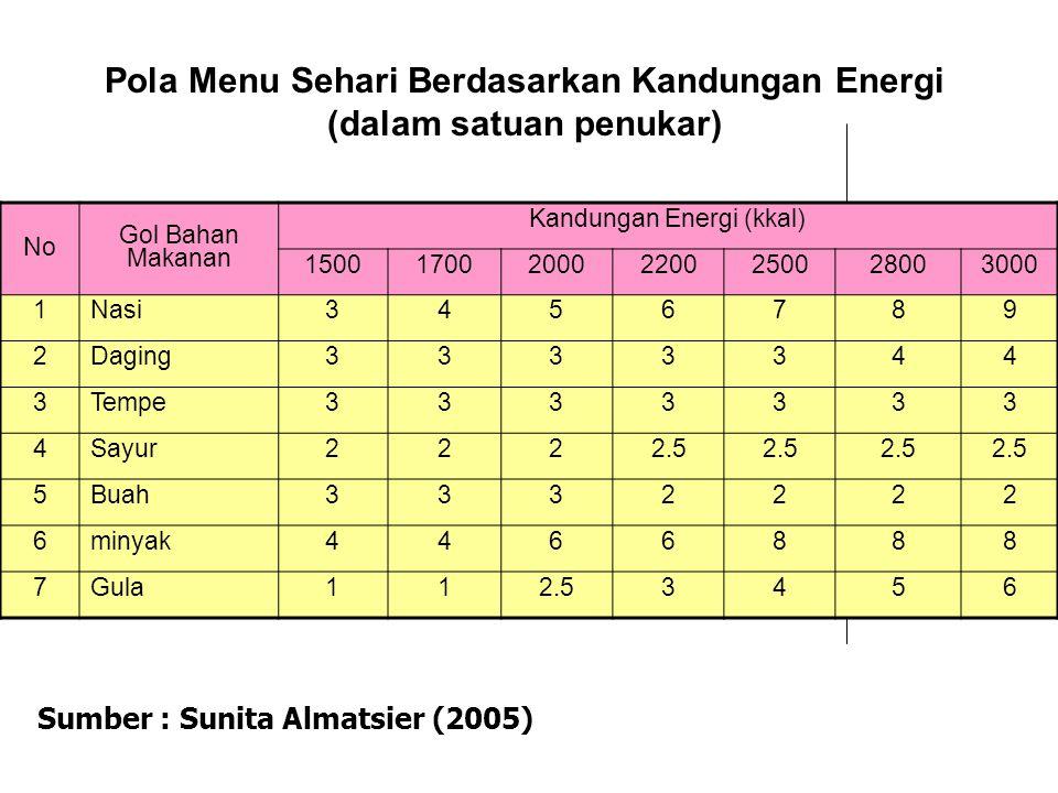 Pola Menu Sehari Berdasarkan Kandungan Energi (dalam satuan penukar)