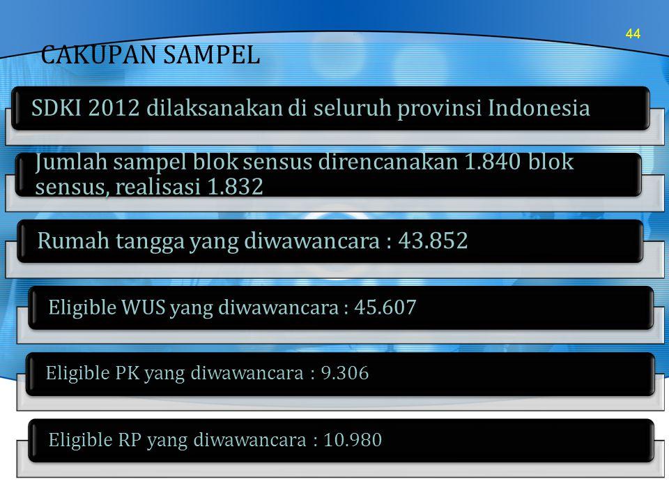 CAKUPAN SAMPEL SDKI 2012 dilaksanakan di seluruh provinsi Indonesia