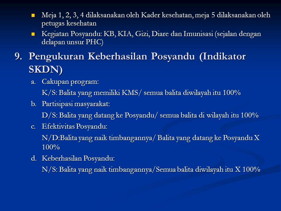 9. Pengukuran Keberhasilan Posyandu (Indikator SKDN)