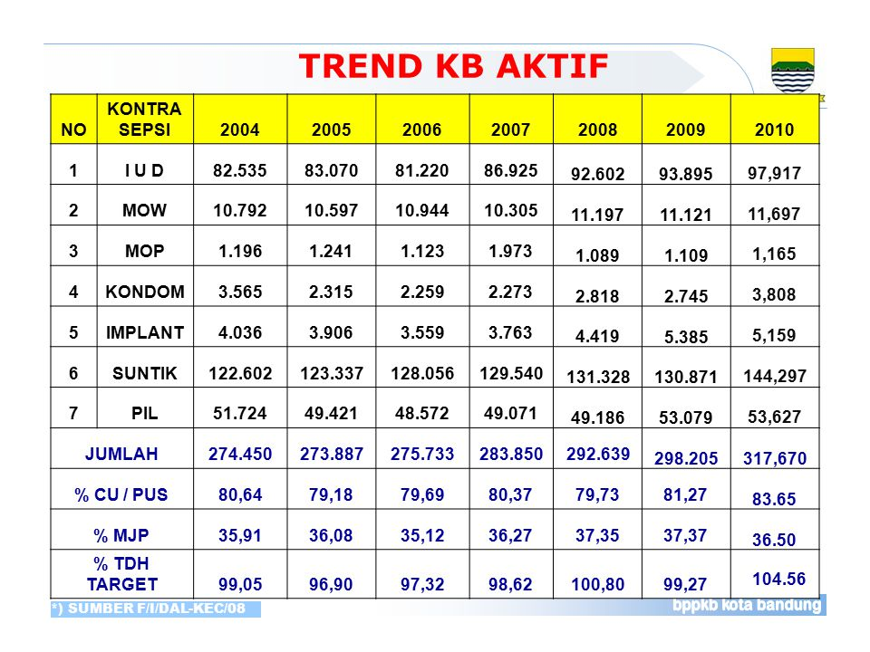 TREND KB AKTIF *Nopember 2008 NO KONTRA SEPSI 2004 2005 2006 2007 2008