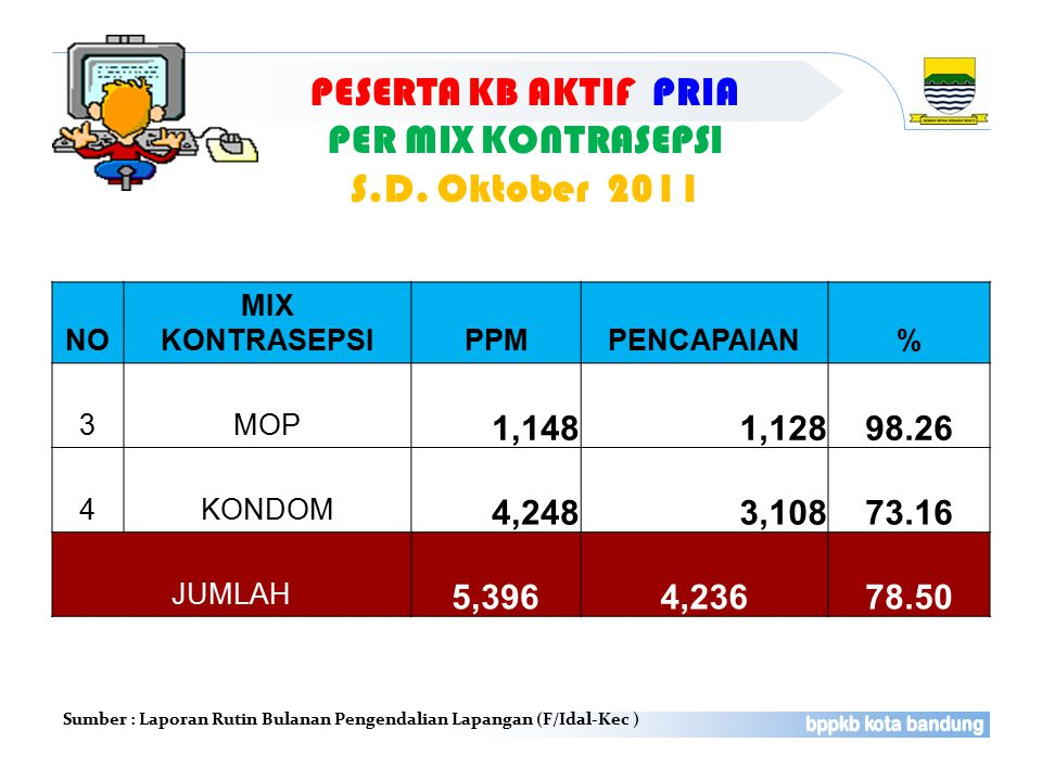 PESERTA KB AKTIF PRIA PER MIX KONTRASEPSI S.D. Oktober 2011