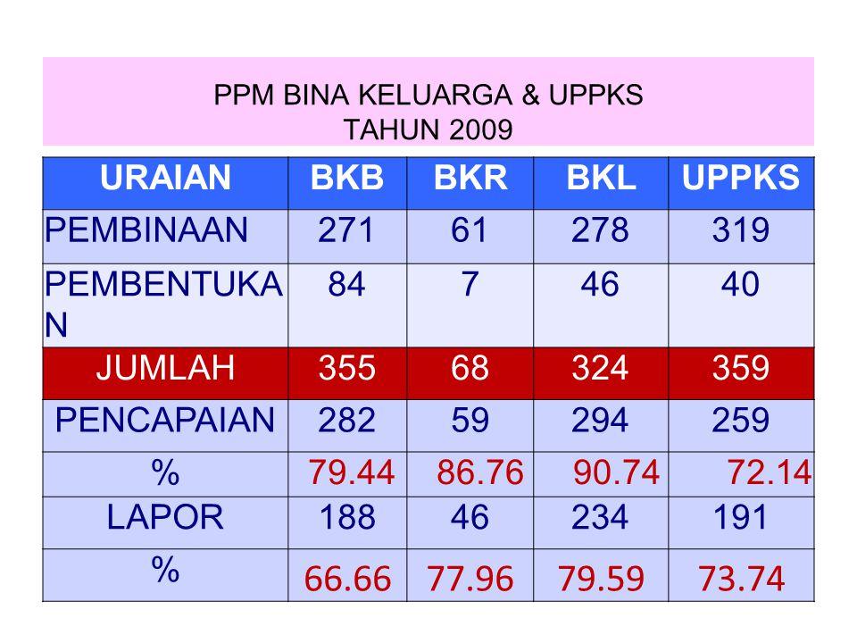 PPM BINA KELUARGA & UPPKS TAHUN 2009