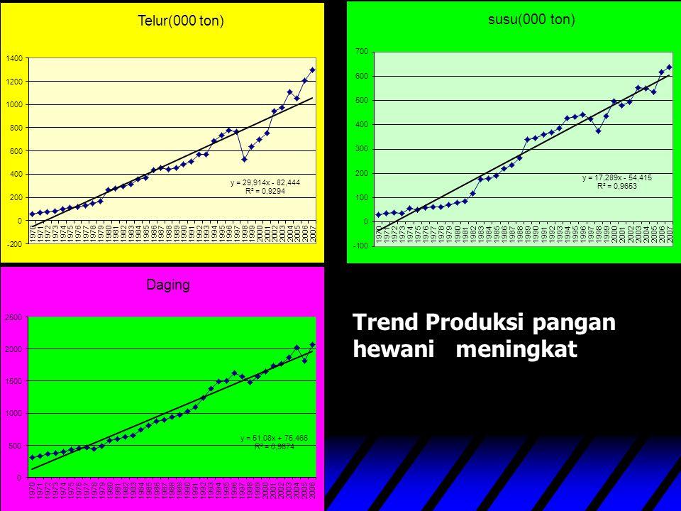 Trend Produksi pangan hewani meningkat