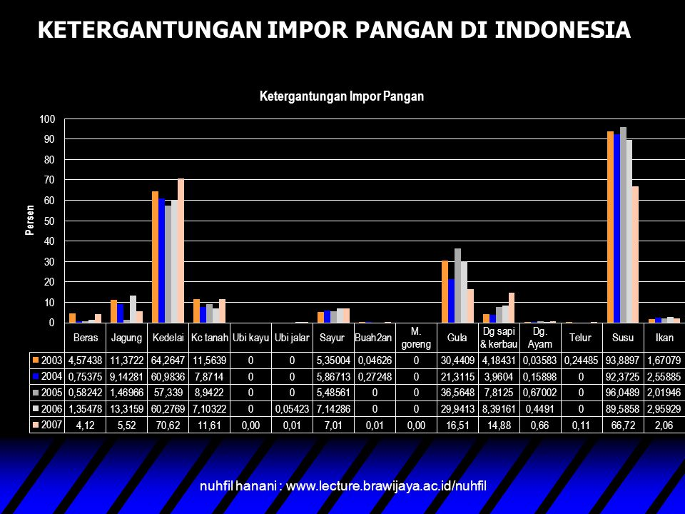 KETERGANTUNGAN IMPOR PANGAN DI INDONESIA