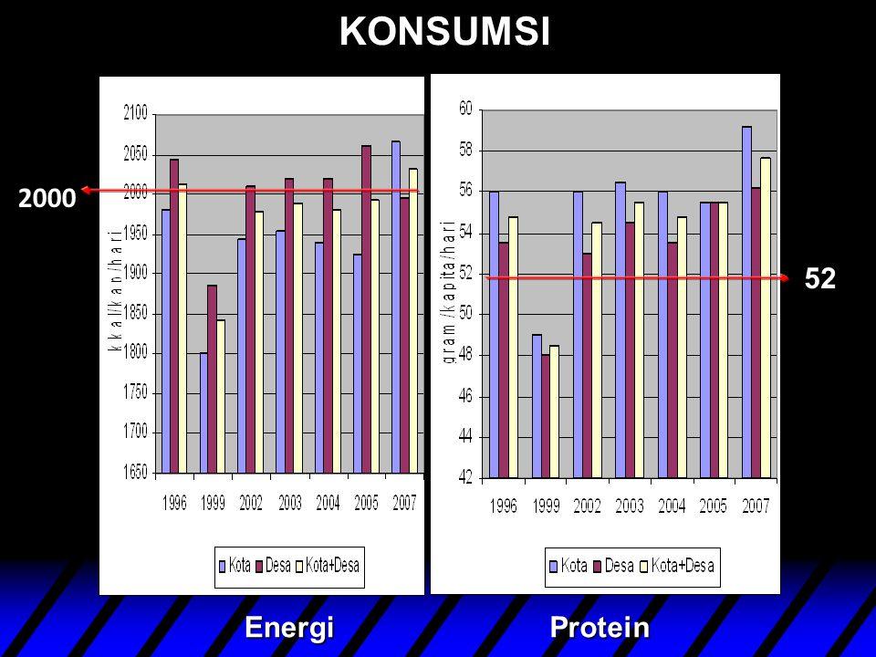 KONSUMSI 2000 52 Energi Protein