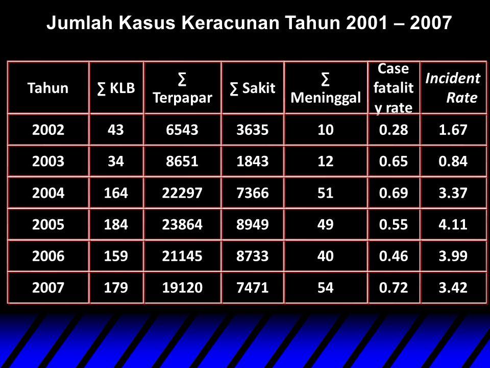 Jumlah Kasus Keracunan Tahun 2001 – 2007
