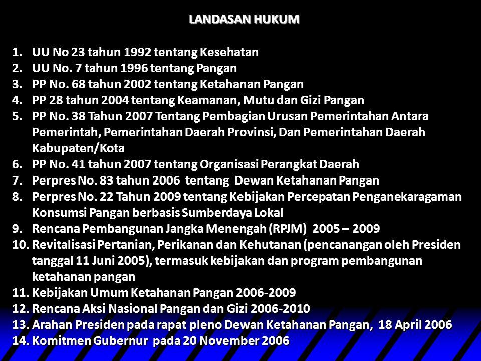 LANDASAN HUKUM UU No 23 tahun 1992 tentang Kesehatan. UU No. 7 tahun 1996 tentang Pangan. PP No. 68 tahun 2002 tentang Ketahanan Pangan.